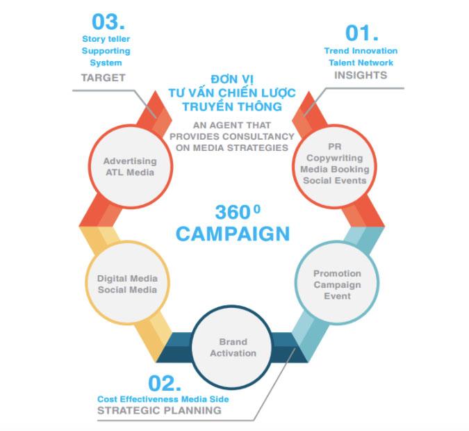 truyền thông 360